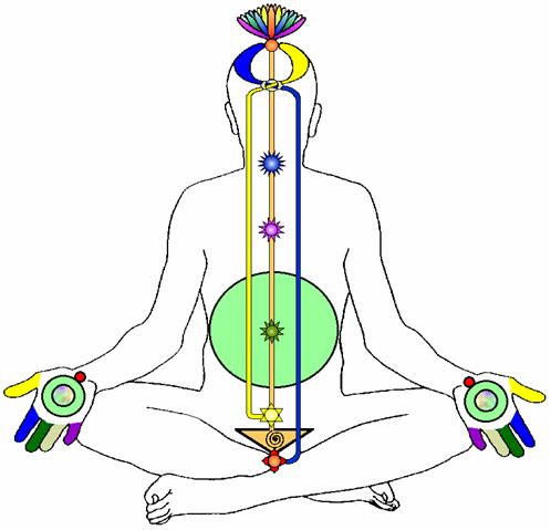 в йоге чистки сахаджа