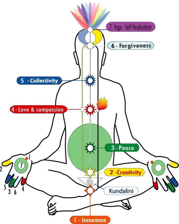 Sahaja Yoga Sahaja Yoga Meditation